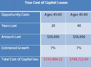 cost-capital-loss